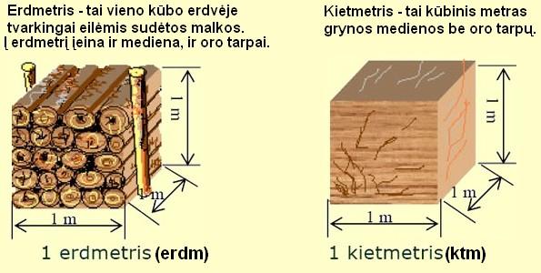 Erdmetris kiek kubu